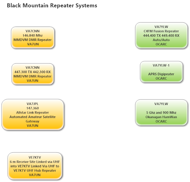 File:Black Mountain Repeater Systems.png