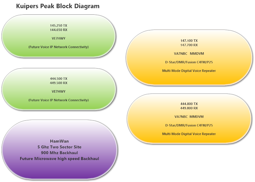 Kuipers Peak Block Diagram.png