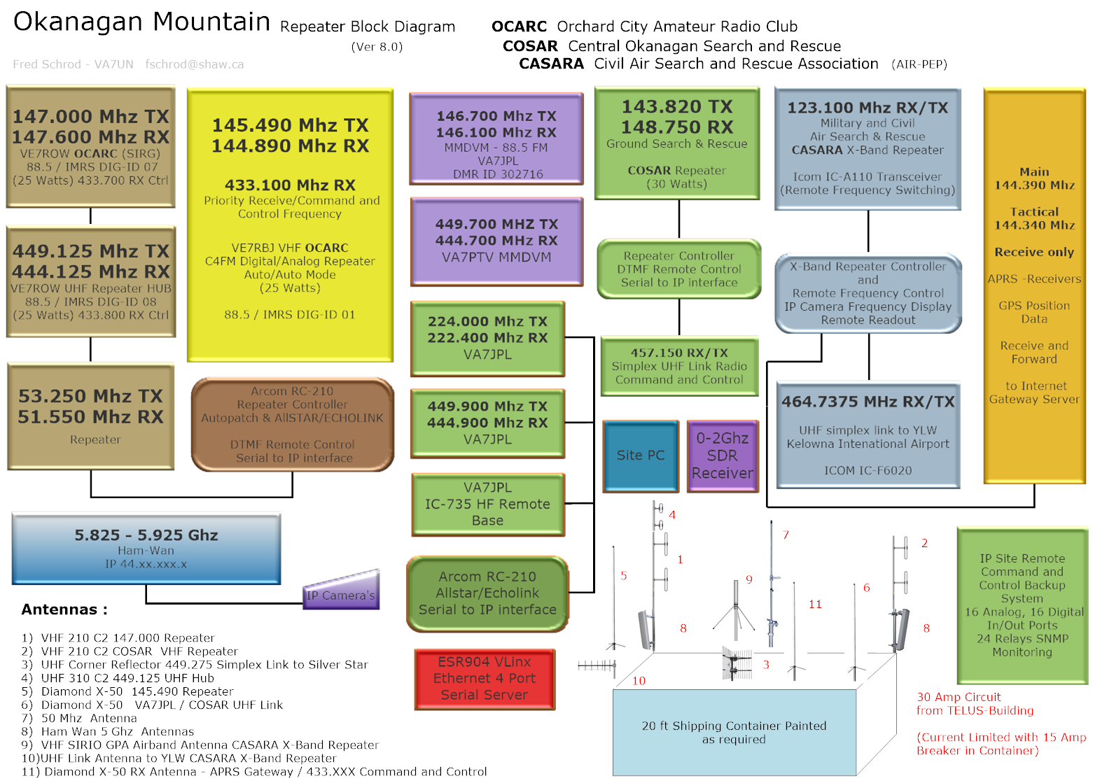 Okanagan Mountain Block Diag V3.png